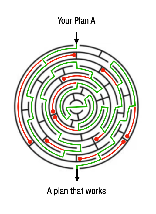 The Idea Labyrinth