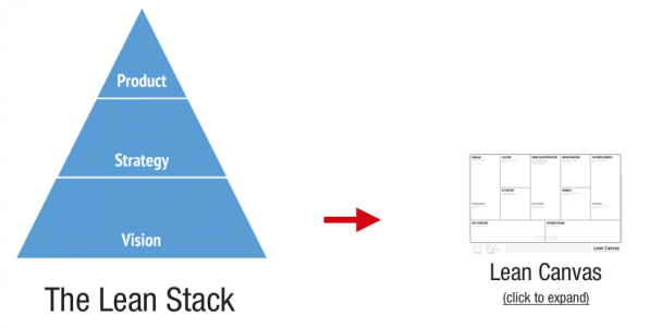 lean stack vision