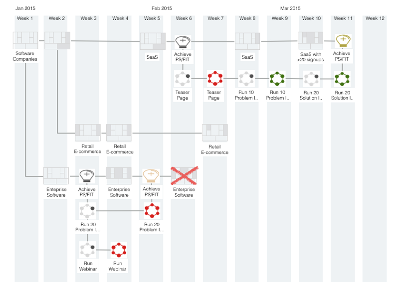 Business Model Progress Timeline