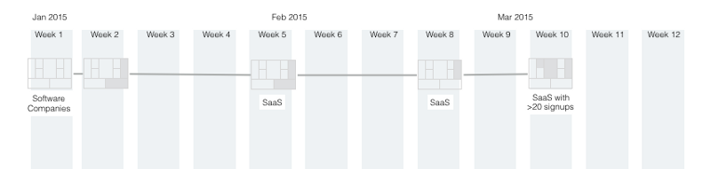 Business Model Story with the Lean Canvas