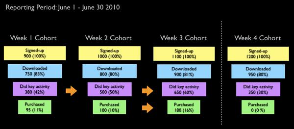 Weekly Cohorts