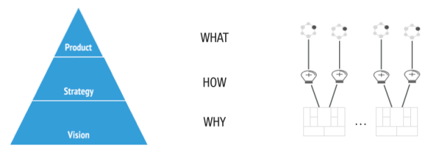Vision Strategy Product Pyramid