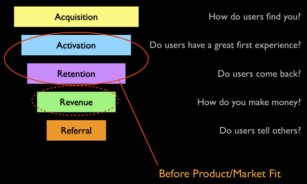 Key Metrics Before Product/Market Fit