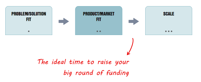Ideal time to raise funding