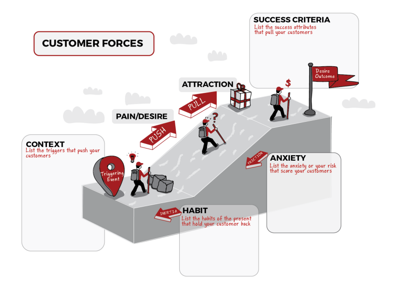 Customer Forces Diagram