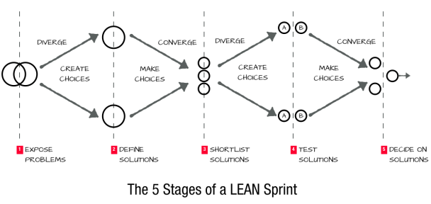 5 Stages of a Lean Sprint