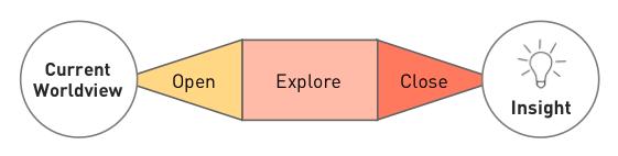 open_explore_close_insight