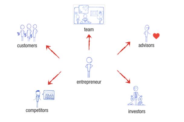 Startups are Conversations