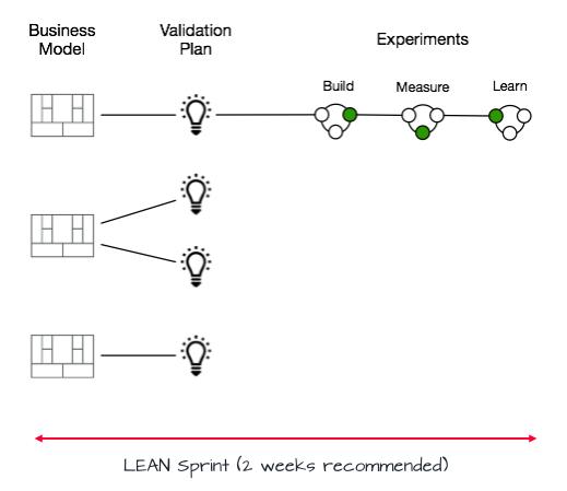 Lean Sprint