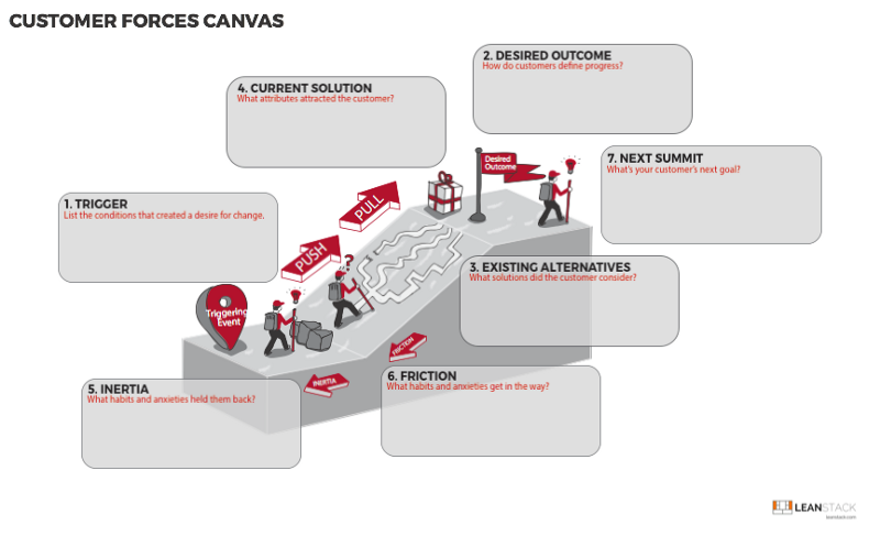 Find Better Problems Worth Solving with the Customer Forces Canvas