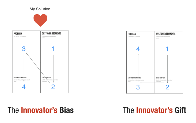 Reorder your Chain of Beliefs with a leaner Lean Canvas