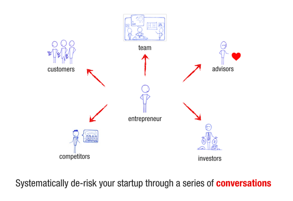 The Different Worldviews of a Startup