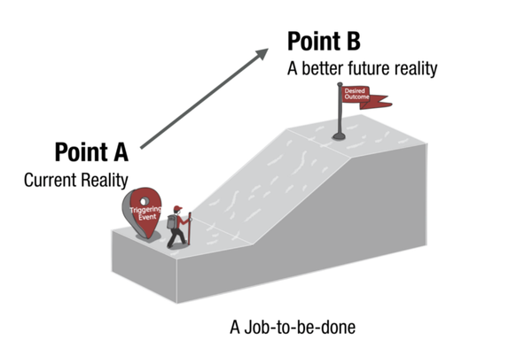 What is a Job-To-Be-Done (JTBD)