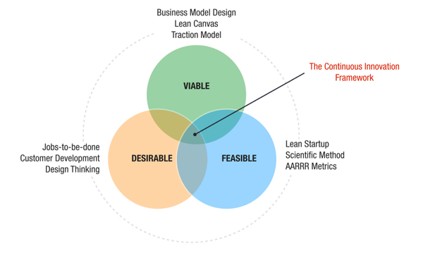 """Lean Startup, or Business Model Design, or Design Thinking?"" is the Wrong Question"