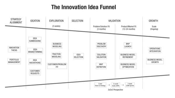 The Idea Funnel