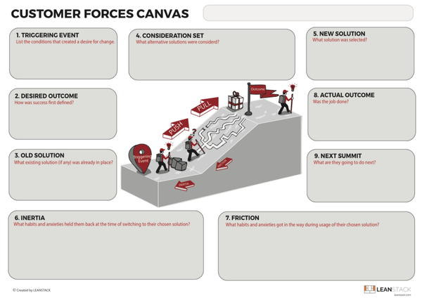The Customer Forces Canvas [Updated]